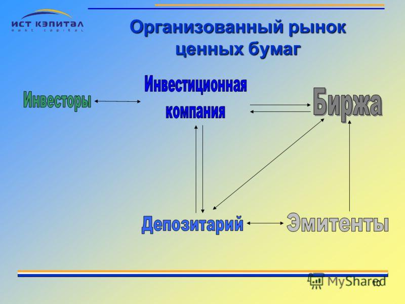 10 Организованный рынок ценных бумаг
