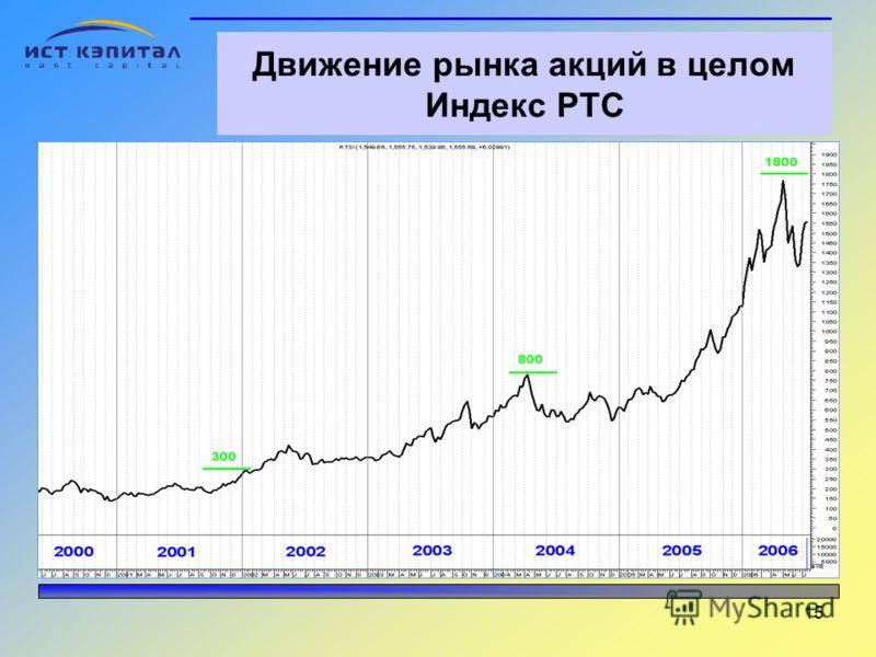 15 Движение рынка акций в целом Индекс РТС Рост индекса