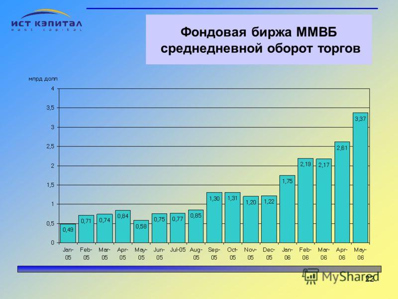 22 Фондовая биржа ММВБ среднедневной оборот торгов