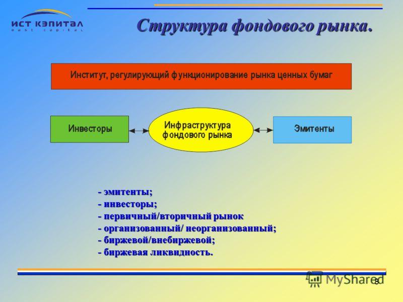 8 Структура фондового рынка. - эмитенты; - инвесторы; - первичный/вторичный рынок - организованный/ неорганизованный; - биржевой/внебиржевой; - биржевая ликвидность.