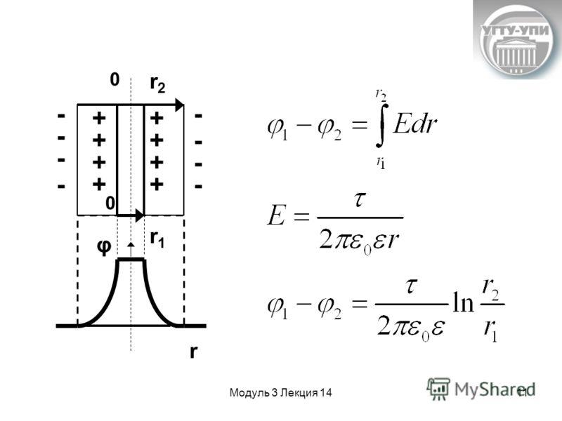 Модуль 3 Лекция 1411 r2r2 r1r1 0 0 φ r + + + + - +- - + + + - - - - -