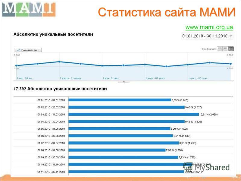 56 Статистика сайта МАМИ www.mami.org.ua