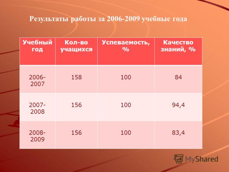 Результаты работы за 2006-2009 учебные года Учебный год Кол-во учащихся Успеваемость, % Качество знаний, % 2006- 2007 15810084 2007- 2008 15610094,4 2008- 2009 15610083,4
