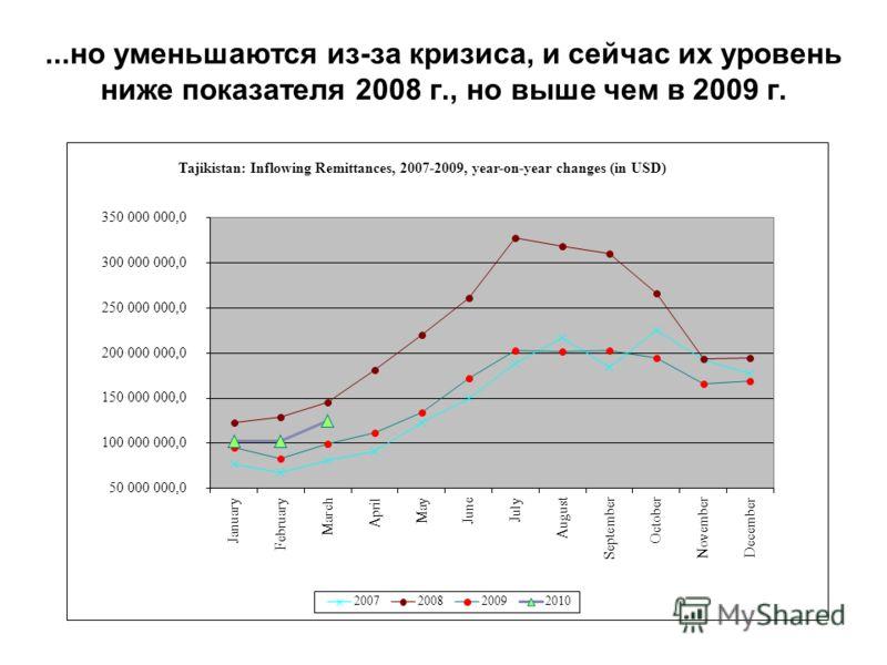 ...но уменьшаются из-за кризиса, и сейчас их уровень ниже показателя 2008 г., но выше чем в 2009 г.