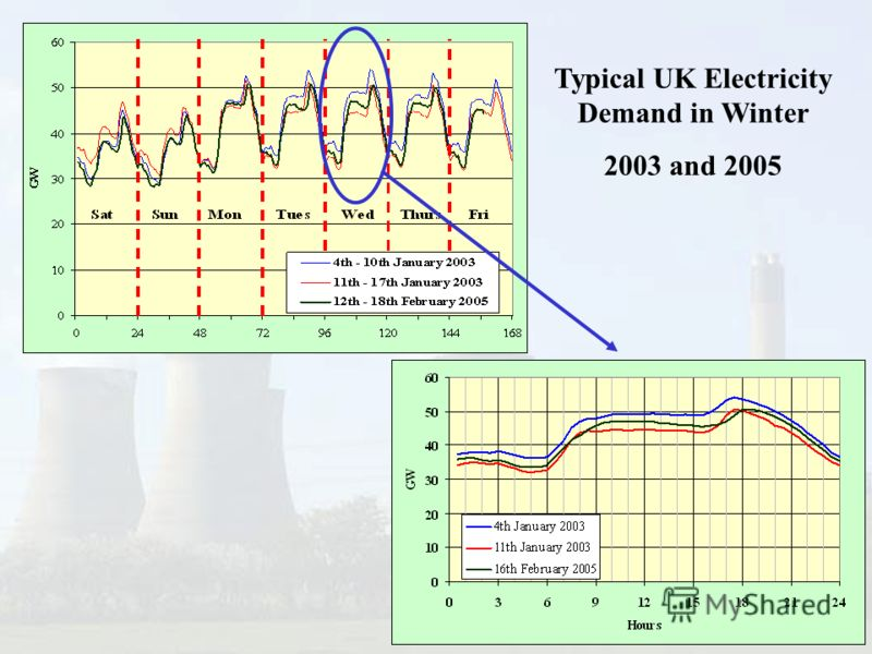 Typical UK Electricity Demand in Winter 2003 and 2005