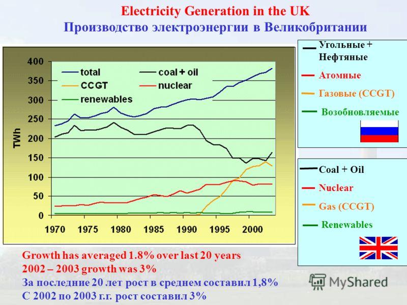Electricity Generation in the UK Производство электроэнергии в Великобритании Growth has averaged 1.8% over last 20 years 2002 – 2003 growth was 3% За последние 20 лет рост в среднем составил 1,8% С 2002 по 2003 г.г. рост составил 3% Угольные + Нефтя