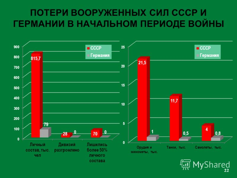 22 ПОТЕРИ ВООРУЖЕННЫХ СИЛ СССР И ГЕРМАНИИ В НАЧАЛЬНОМ ПЕРИОДЕ ВОЙНЫ
