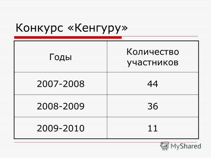 Конкурс «Кенгуру» Годы Количество участников 2007-200844 2008-200936 2009-201011