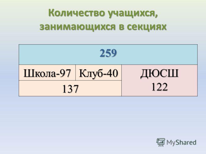 259 Школа-97Клуб-40ДЮСШ122 137 Количество учащихся, занимающихся в секциях