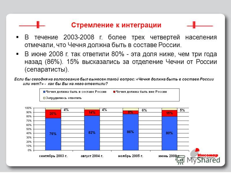 14 Стремление к интеграции В течение 2003-2008 г. более трех четвертей населения отмечали, что Чечня должна быть в составе России. В июне 2008 г. так ответили 80% - эта доля ниже, чем три года назад (86%). 15% высказались за отделение Чечни от России