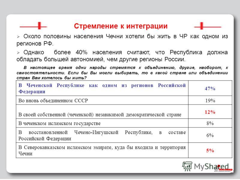 15 Стремление к интеграции Около половины населения Чечни хотели бы жить в ЧР как одном из регионов РФ. Однако более 40% населения считают, что Республика должна обладать большей автономией, чем другие регионы России. В настоящее время одни народы ст