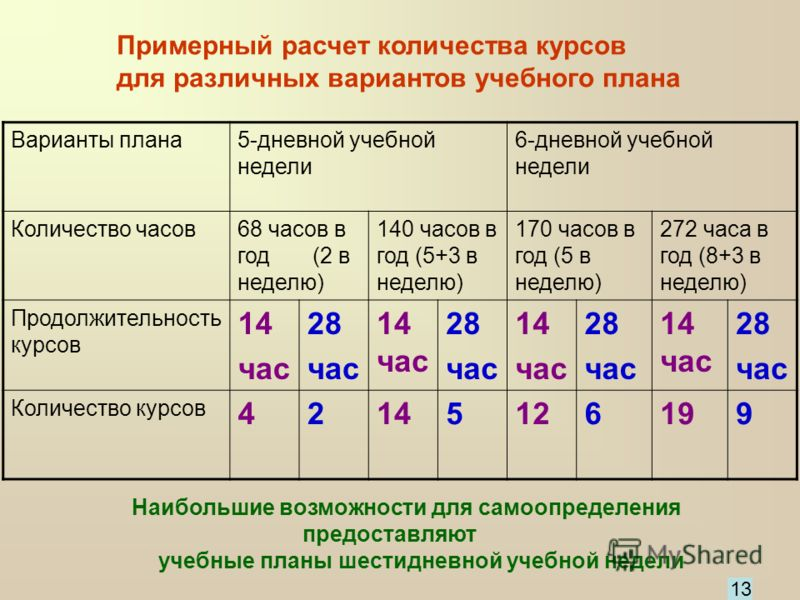 Примерный расчет количества курсов для различных вариантов учебного плана Варианты плана5-дневной учебной недели 6-дневной учебной недели Количество часов68 часов в год (2 в неделю) 140 часов в год (5+3 в неделю) 170 часов в год (5 в неделю) 272 часа