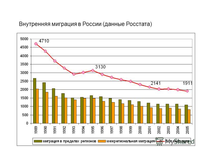 Внутренняя миграция в России (данные Росстата)