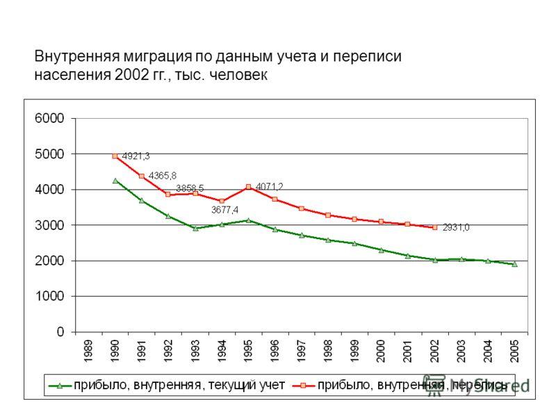 Внутренняя миграция по данным учета и переписи населения 2002 гг., тыс. человек
