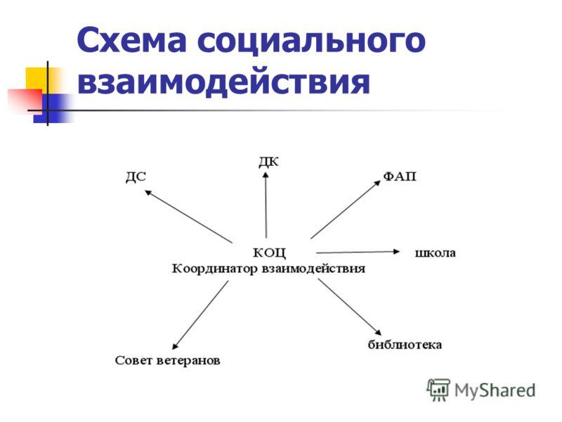 Схема социального взаимодействия