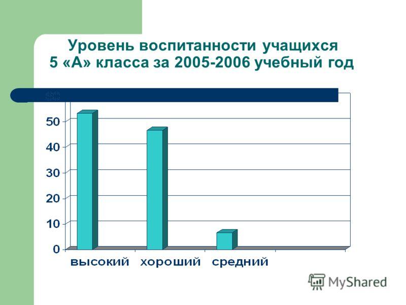 Уровень воспитанности учащихся 5 «А» класса за 2005-2006 учебный год