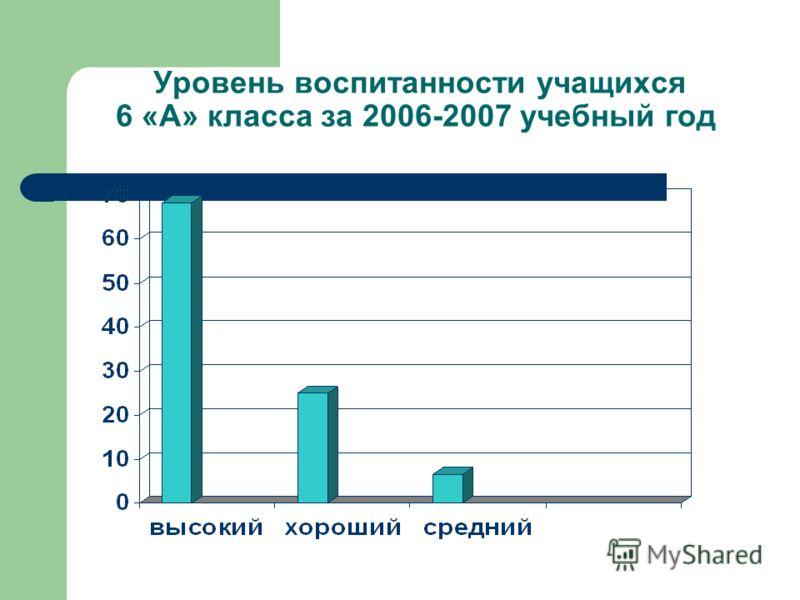Уровень воспитанности учащихся 6 «А» класса за 2006-2007 учебный год