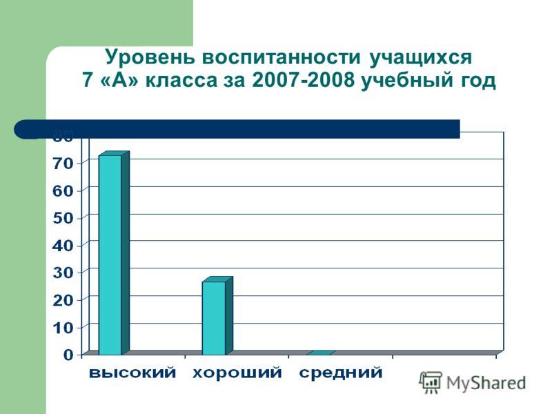 Уровень воспитанности учащихся 7 «А» класса за 2007-2008 учебный год