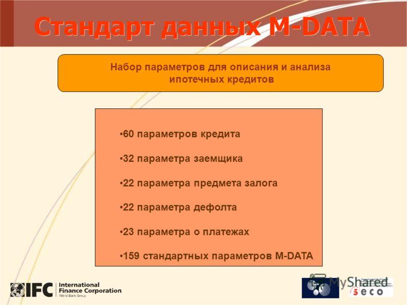 Стандарт данных M-DATA 60 параметров кредита 32 параметра заемщика 22 параметра предмета залога 22 параметра дефолта 23 параметра о платежах 159 стандартных параметров M-DATA Набор параметров для описания и анализа ипотечных кредитов