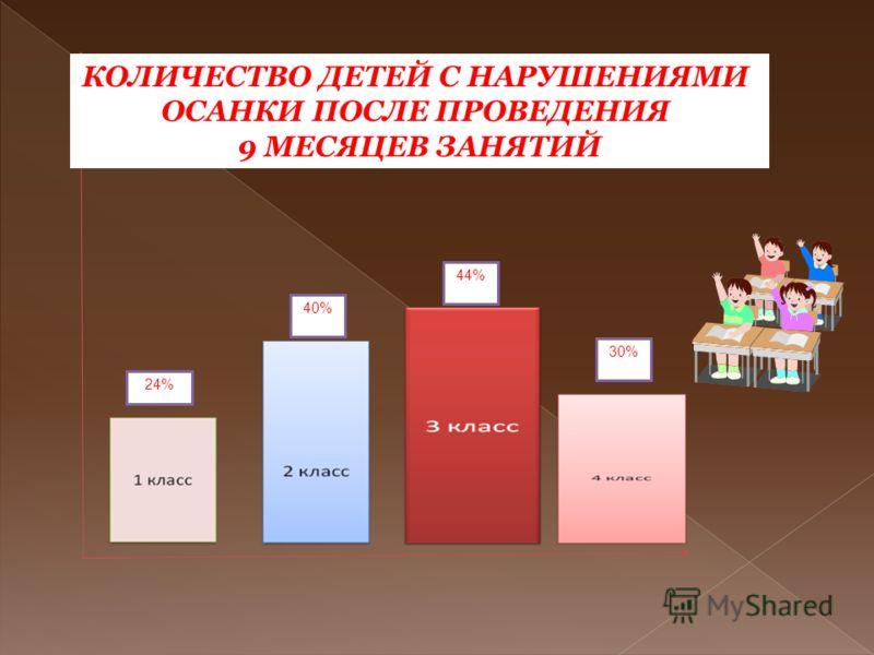 24% 40% 44% 30% КОЛИЧЕСТВО ДЕТЕЙ С НАРУШЕНИЯМИ ОСАНКИ ПОСЛЕ ПРОВЕДЕНИЯ 9 МЕСЯЦЕВ ЗАНЯТИЙ