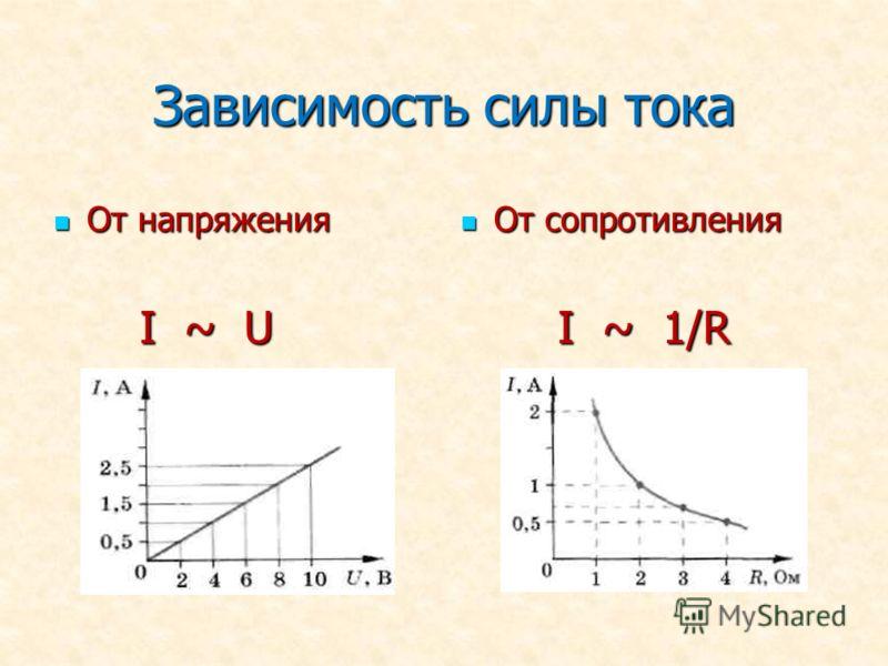 Зависимость силы тока От напряжения От напряжения I ~ U I ~ U От сопротивления От сопротивления I ~ 1/R I ~ 1/R