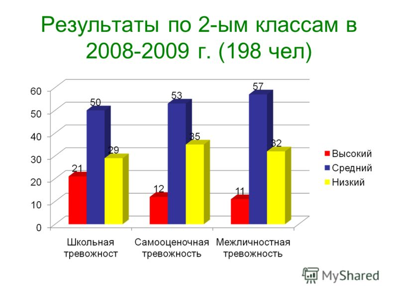Результаты по 2-ым классам в 2008-2009 г. (198 чел)