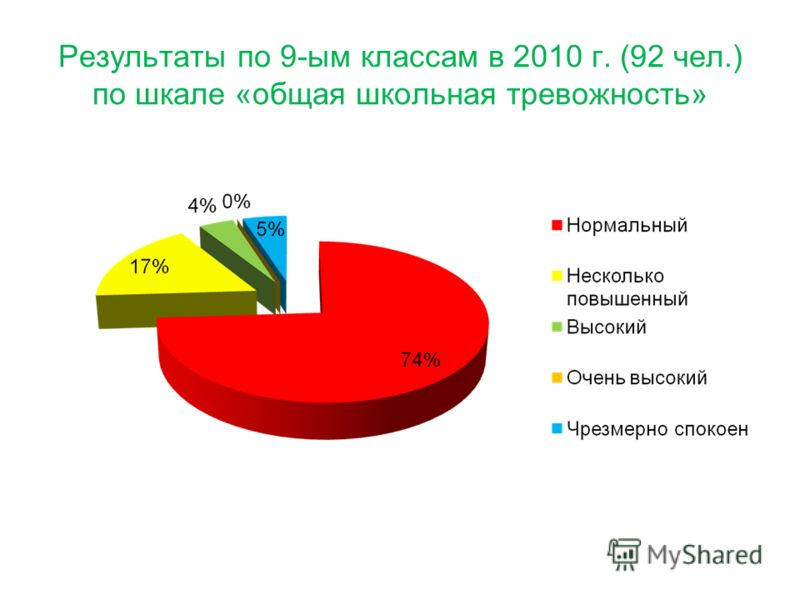Результаты по 9-ым классам в 2010 г. (92 чел.) по шкале «общая школьная тревожность»