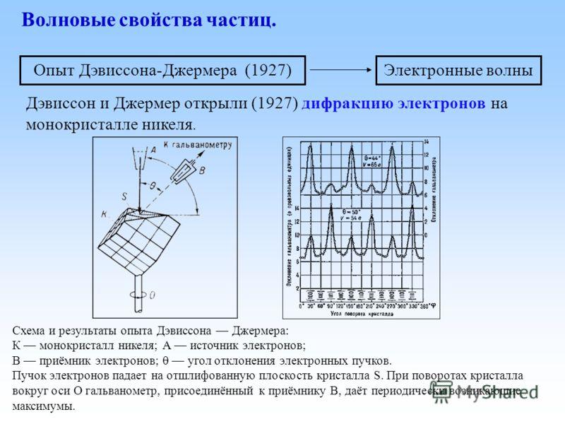 Волновые свойства частиц. Дэвиссон и Джермер открыли (1927) дифракцию электронов на монокристалле никеля. Схема и результаты опыта Дэвиссона Джермера: К монокристалл никеля; А источник электронов; В приёмник электронов; угол отклонения электронных пу