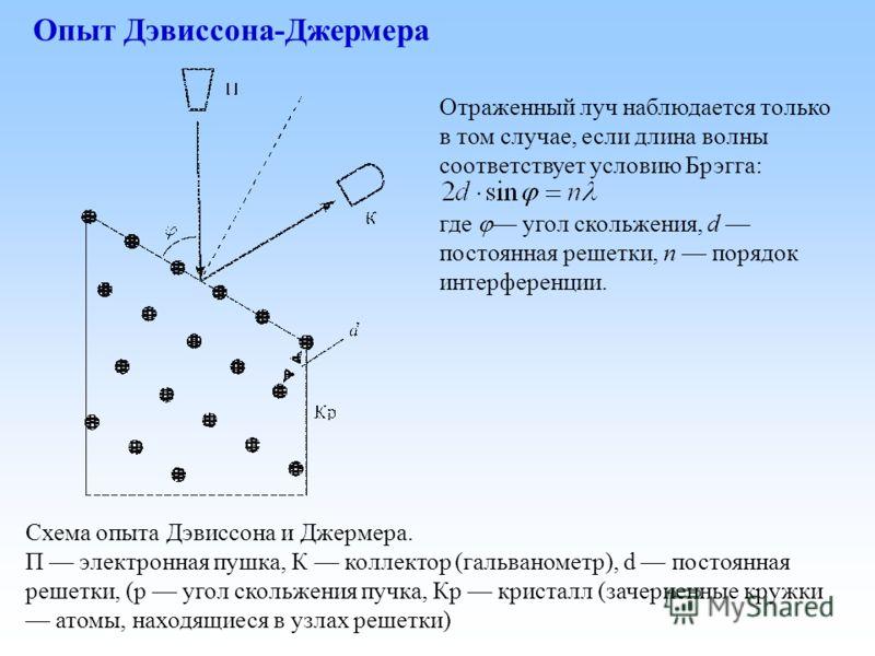 Опыт Дэвиссона-Джермера Схема опыта Дэвиссона и Джермера. П электронная пушка, К коллектор (гальванометр), d постоянная решетки, (р угол скольжения пучка, Кр кристалл (зачерненные кружки атомы, находящиеся в узлах решетки) Отраженный луч наблюдается