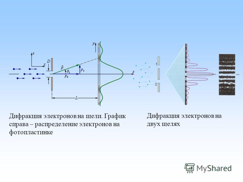 Дифракция электронов на щели. График справа – распределение электронов на фотопластинке Дифракция электронов на двух щелях