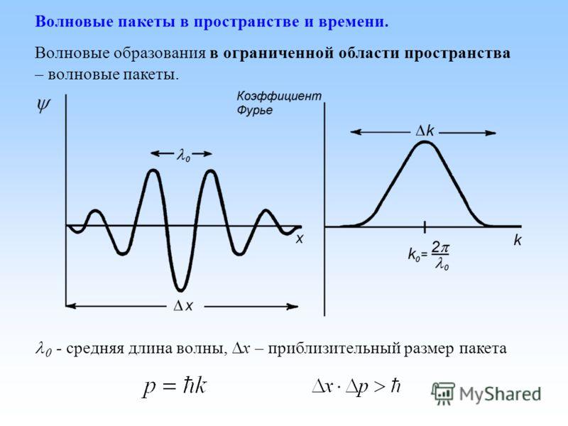 Волновые пакеты в пространстве и времени. Волновые образования в ограниченной области пространства – волновые пакеты. - средняя длина волны, x – приблизительный размер пакета