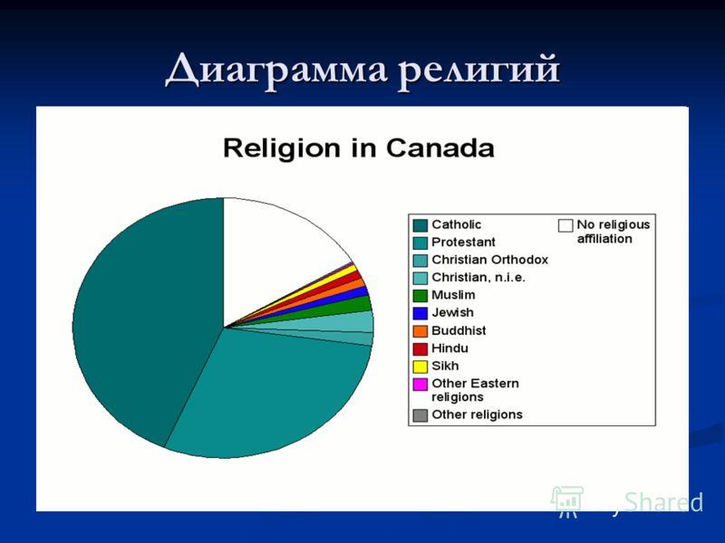 Диаграмма религий