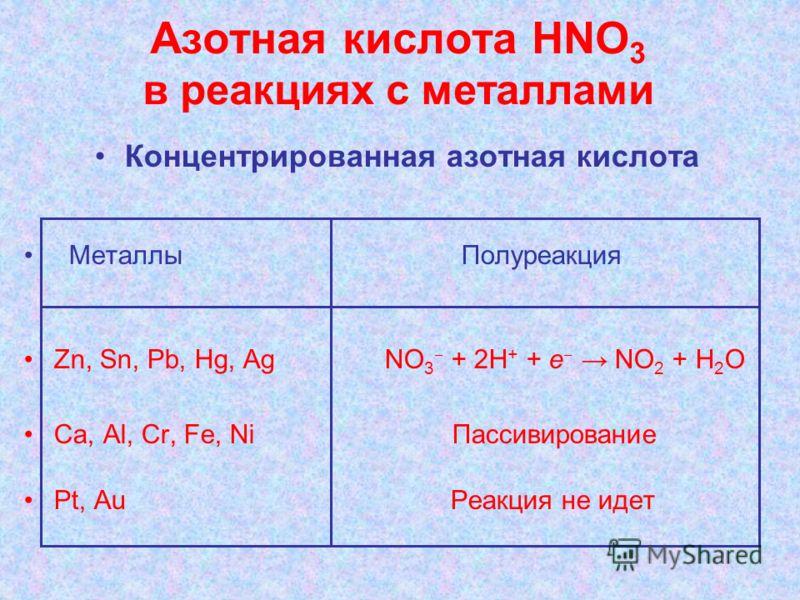 Азотная кислота НNО 3 в реакциях с металлами Концентрированная азотная кислота Металлы Полуреакция Zn, Sn, Pb, Hg, Ag NO 3 + 2H + + e NO 2 + H 2 O Ca, Al, Cr, Fe, Ni Пассивирование Pt, Au Реакция не идет