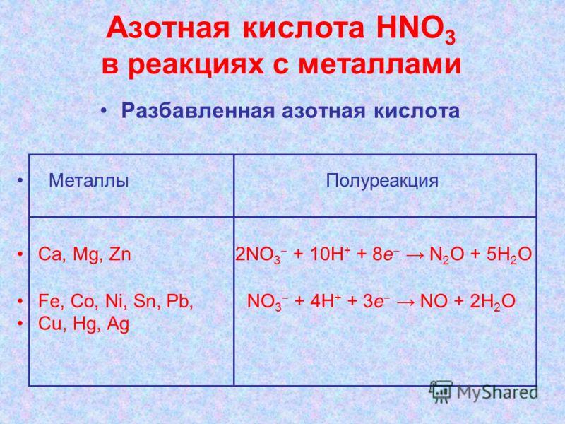 Азотная кислота НNО 3 в реакциях с металлами Разбавленная азотная кислота Металлы Полуреакция Ca, Mg, Zn 2NO 3 + 10H + + 8e N 2 O + 5H 2 O Fe, Co, Ni, Sn, Pb, NO 3 + 4H + + 3e NO + 2H 2 O Cu, Hg, Ag