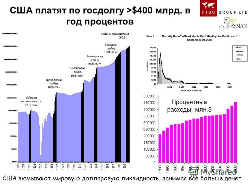 США платят по госдолгу >$400 млрд. в год процентов США вымывают мировую долларовую ликвидность, занимая все больше денег Процентные расходы, млн.$