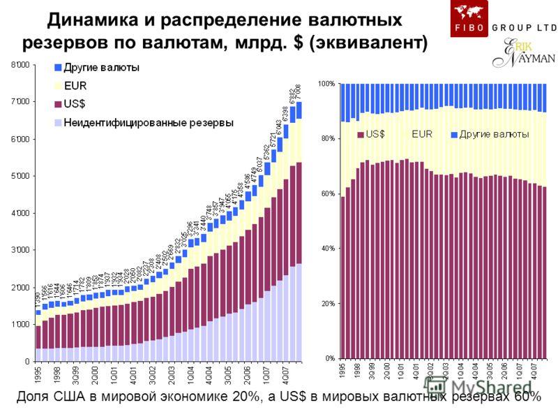Динамика и распределение валютных резервов по валютам, млрд. $ (эквивалент) Доля США в мировой экономике 20%, а US$ в мировых валютных резервах 60%