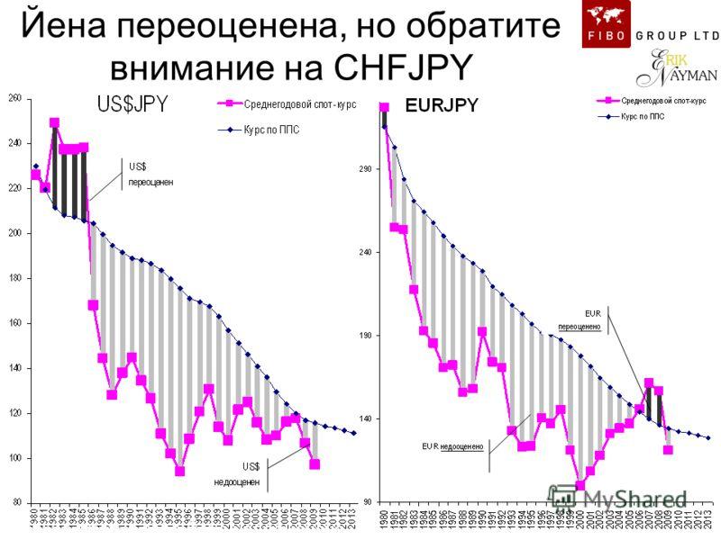 Йена переоценена, но обратите внимание на CHFJPY Только против евро йена недооценена …