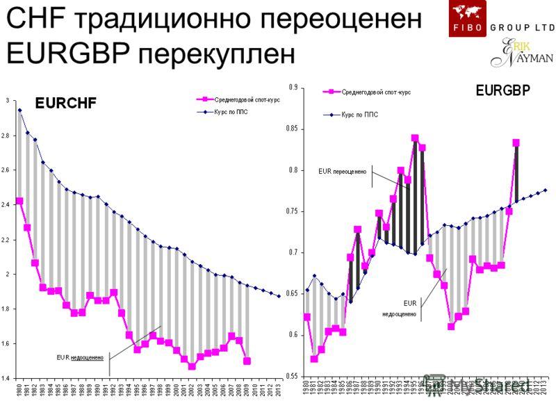 CHF традиционно переоценен EURGBP перекуплен EURGBP торгуется справедливо