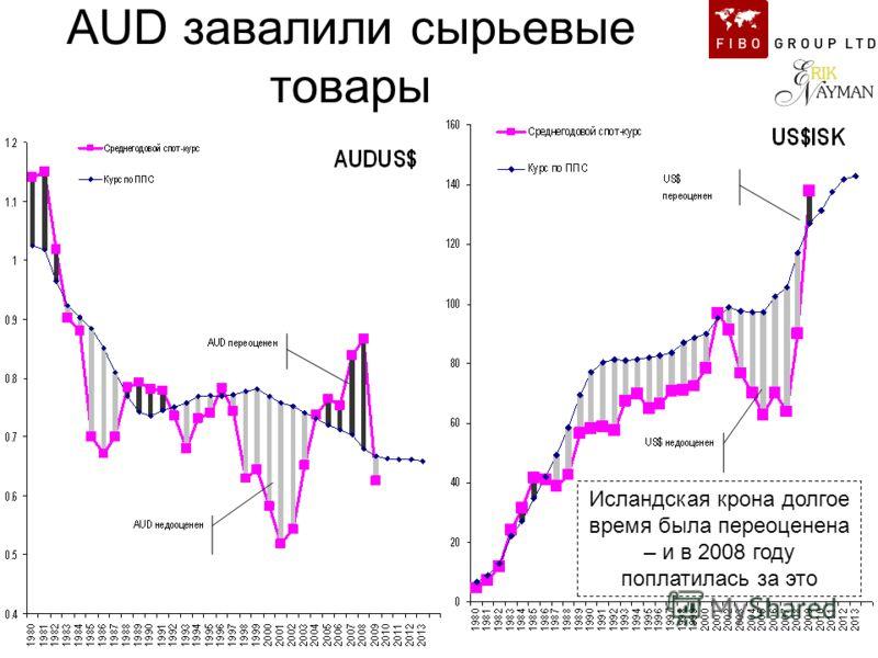 AUD завалили сырьевые товары Исландская крона долгое время была переоценена – и в 2008 году поплатилась за это