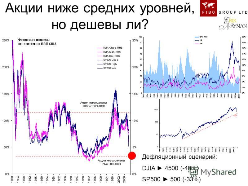 Акции ниже средних уровней, но дешевы ли? Дефляционный сценарий: DJIA 4500 (-40%) SP500 500 (-33%)