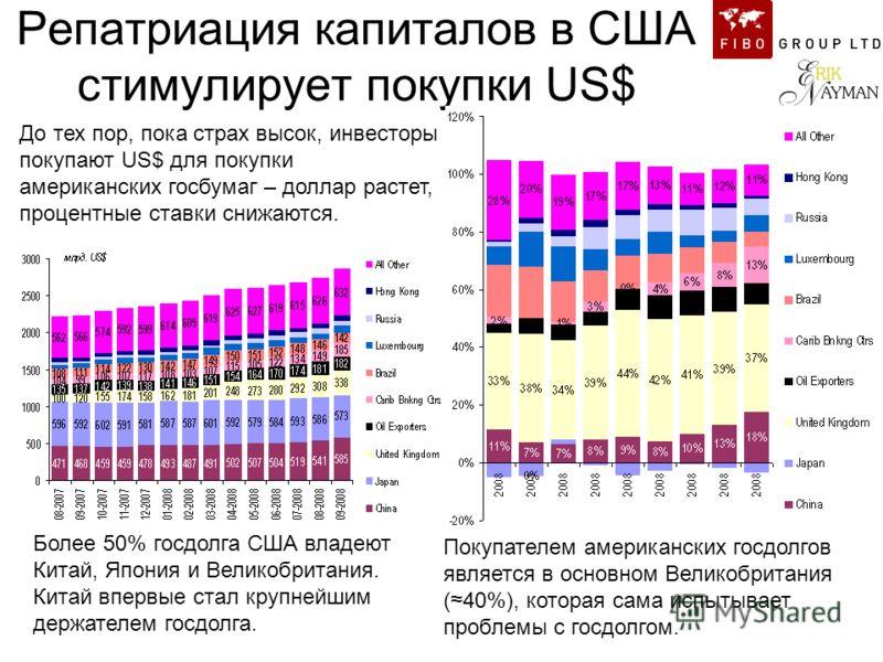 Репатриация капиталов в США стимулирует покупки US$ Более 50% госдолга США владеют Китай, Япония и Великобритания. Китай впервые стал крупнейшим держателем госдолга. Покупателем американских госдолгов является в основном Великобритания (40%), которая