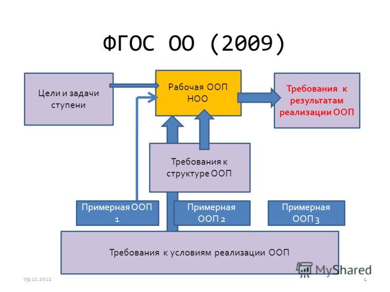 ФГОС ОО (2009) Цели и задачи ступени Требования к результатам реализации ООП Требования к условиям реализации ООП Требования к структуре ООП Примерная ООП 1 Примерная ООП 2 Примерная ООП 3 Рабочая ООП НОО 09.11.20124