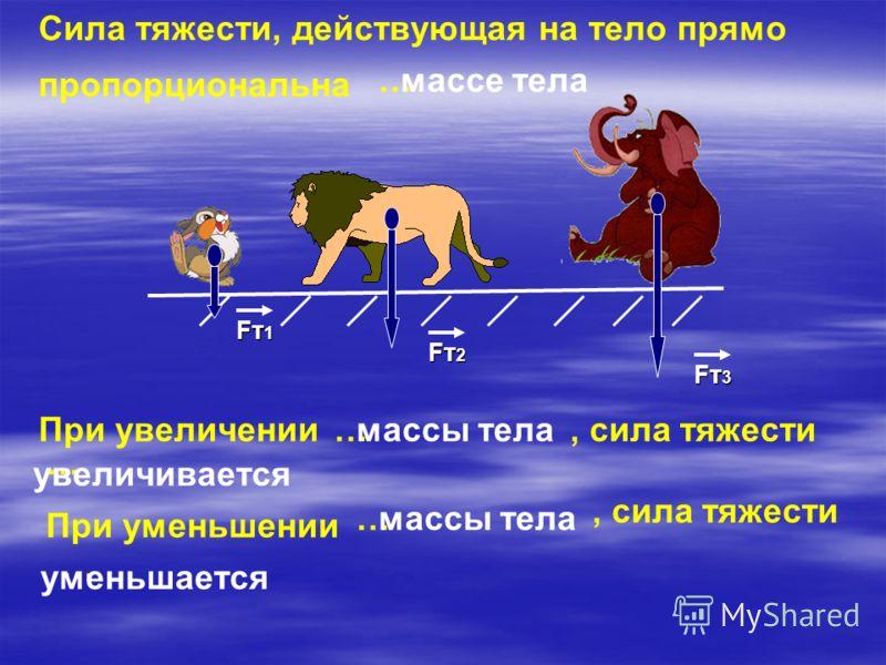 Сила тяжести, действующая на тело прямо пропорциональна …массе тела При увеличении Fт1Fт1Fт1Fт1 Fт2Fт2Fт2Fт2 Fт3Fт3Fт3Fт3 …массы тела, сила тяжести … увеличивается При уменьшении …массы тела, сила тяжести … уменьшается