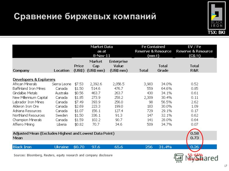 TSX: BKI Сравнение биржевых компаний 17 Sources: Bloomberg, Reuters, equity research and company disclosure 55-65% discount
