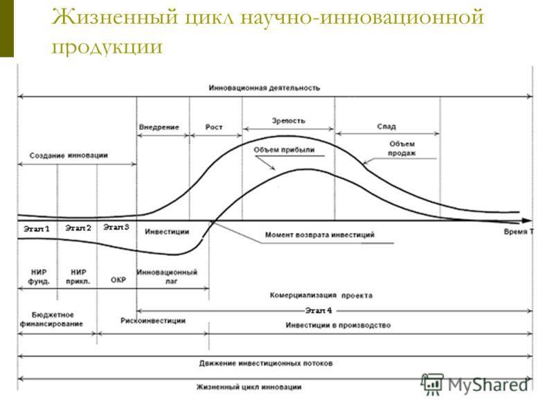 Жизненный цикл научно-инновационной продукции
