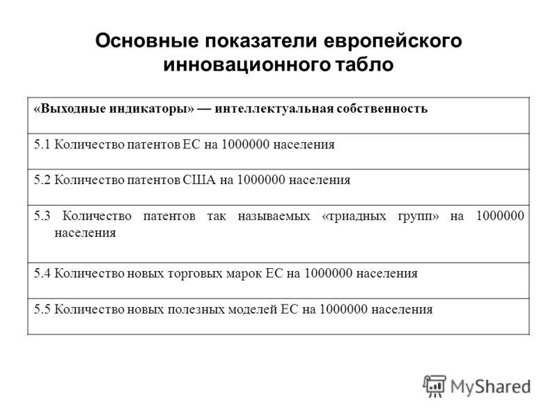 Основные показатели европейского инновационного табло «Выходные индикаторы» интеллектуальная собственность 5.1 Количество патентов ЕС на 1000000 населения 5.2 Количество патентов США на 1000000 населения 5.3 Количество патентов так называемых «триадн
