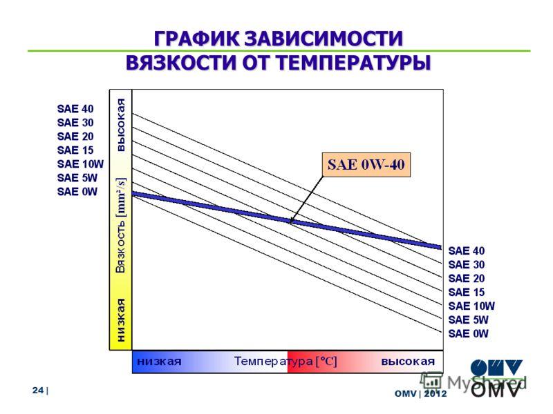 24 | OMV | 2012 ГРАФИК ЗАВИСИМОСТИ ВЯЗКОСТИ ОТ ТЕМПЕРАТУРЫ