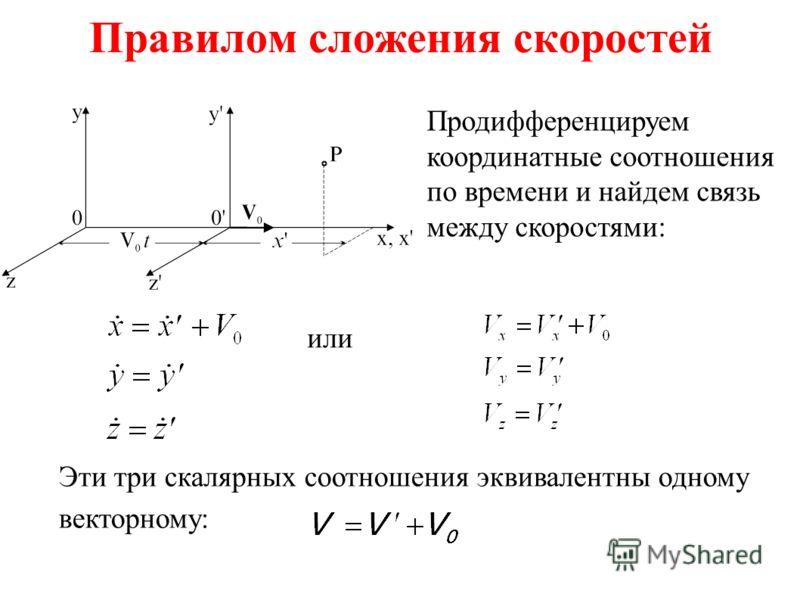 Правилом сложения скоростей Продифференцируем координатные соотношения по времени и найдем связь между скоростями: или Эти три скалярных соотношения эквивалентны одному векторному: