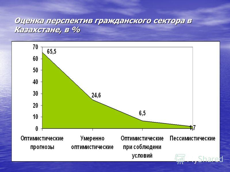 Оценка перспектив гражданского сектора в Казахстане, в %