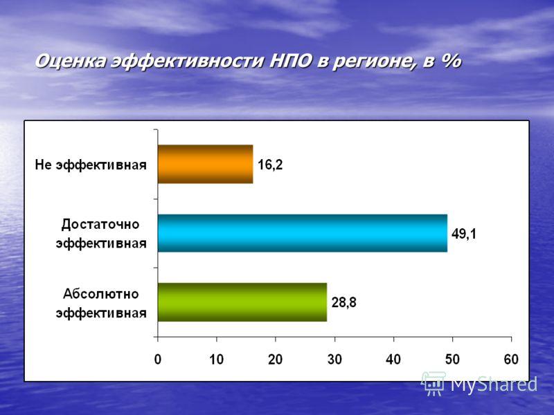 Оценка эффективности НПО в регионе, в %